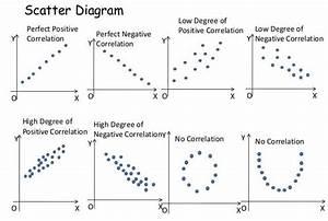 Correlation Assignment Help