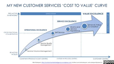 Service Cost by The New Cost To Value Curve