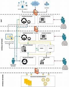 Api Management Architecture - An Introduction