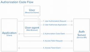 Techhub  Oauth2 0 With Spring Security Oauth2 And Java Config