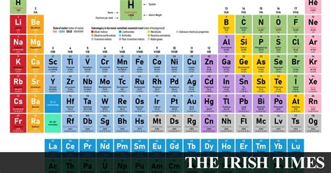 leaving cert chemistry heavy emphasis  atomic theory