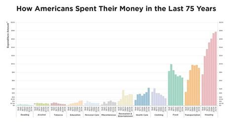 Unprecedented Spending Trends in America, in One Chart