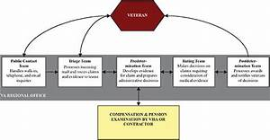 A 21st Century System for Evaluating Veterans for ...