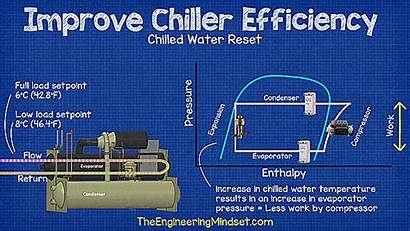 Water Chilled Reset Chiller Efficiency Chillers Engineering