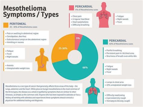 mesothelioma symptoms early symptoms pleural