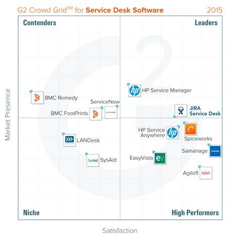 jira service desk download jira service desk rightstar atlassian site confluence