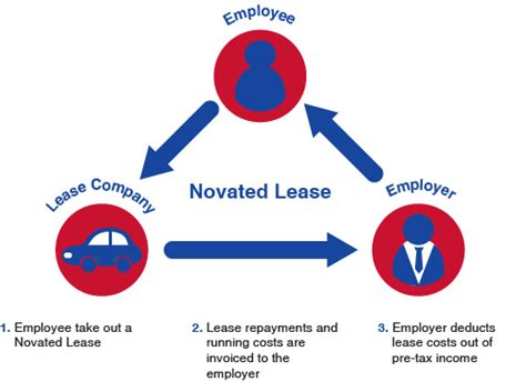 Fbt And Novated Leasing In Australia