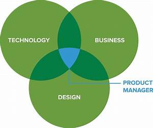 What Does A Product Manager Do At A Silicon Valley Tech