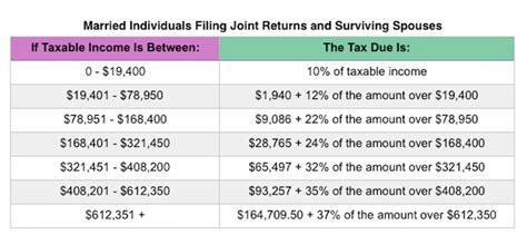 irs announces  tax rates standard deduction amounts