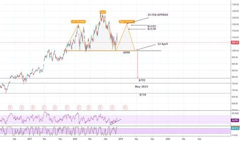 googl stock price  chart tradingview