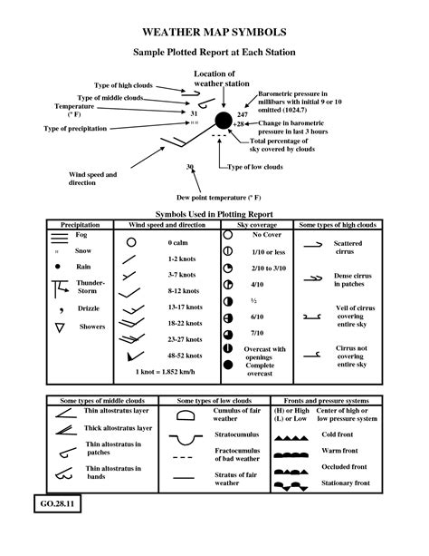 weather observation worksheet google search wx map
