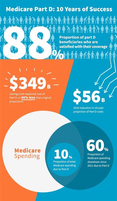infographic medicare part   years  success celgene
