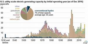 Hydroelectric Generators Are Among the United States ...