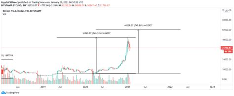 In december of 2020, the btc price finally crossed the $20,000 level. Bitcoin price will hit $100,000 by April 2021, suggests historical data