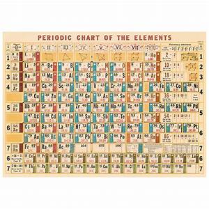 Periodic Table Of Elements Chart Vintage Style Poster