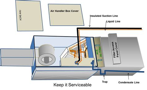 Side Split Air Conditioner Wiring Diagram Field by When Installing Piping And Wiring Do Not Block Access To