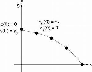 Freier Fall Berechnen : 2 1 1 l sung der bewegungsgleichung ~ Themetempest.com Abrechnung