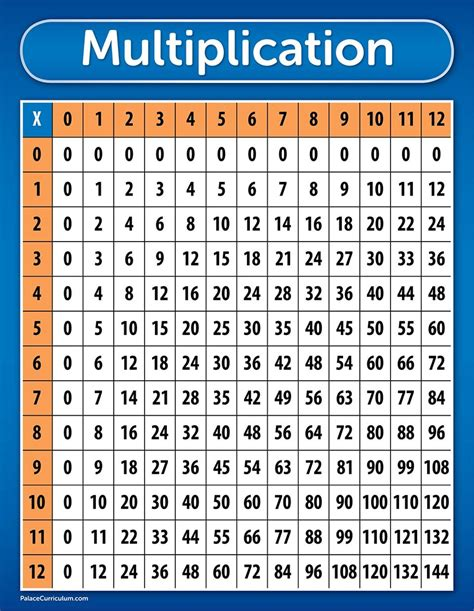 A multiplication table is a tool used to learn how to multiply two numbers. Cheap Multiplication Chart Print, find Multiplication Chart Print deals on line at Alibaba.com