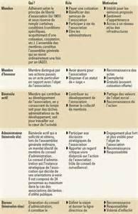 renouvellement du bureau d une association loi 1901 renouvellement d un bureau association loi 1901 28