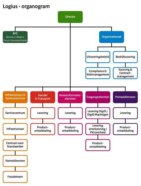 organogram voor logius college