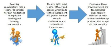 coaching   mathematical mindset part  math solutions