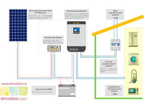 Солнечная электростанция на дом 200 м2 своими руками. пикабу
