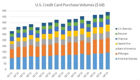 bank review credit card payment volumes