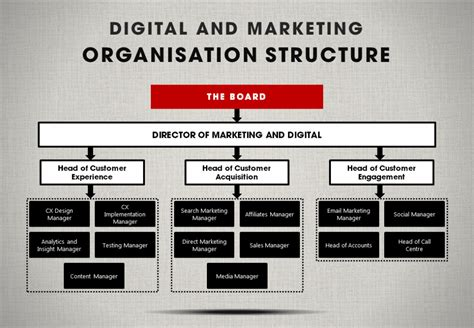 digital and marketing an organisational structure for marketing and digital