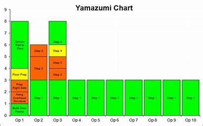 Yamazumi Template Excel Chart Balance Cycle Tools