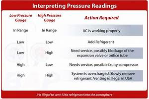 Interpreting Ac Pressure Readings