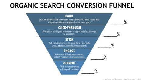 Organic Search Engine Marketing by Organic Search Conversion Funnel