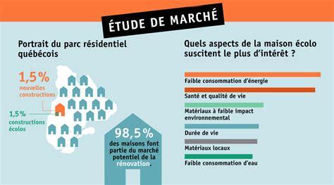 etude de marché cuisine étude de marché sur le secteur de l 39 habitation écologique nouvelle écohabitation