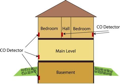 Carbon Monoxide Detector Placement & Location