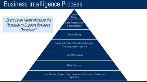 Introduction To Business Intelligence