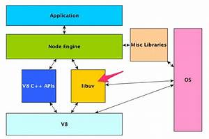 Programmers Guide  What Is Node Js Used For