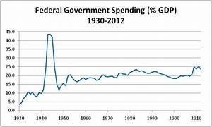 Ten Lessons From Federal Spending