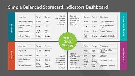 Balanced Scorecard Template Four Perspectives Balanced Scorecard Kpi For Powerpoint