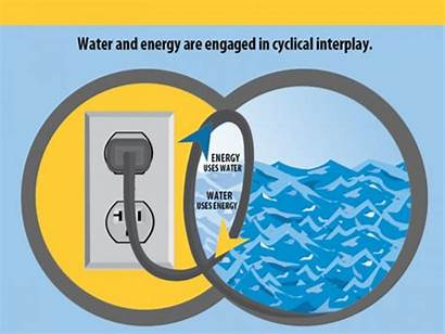 Energy Water Resources Efficient