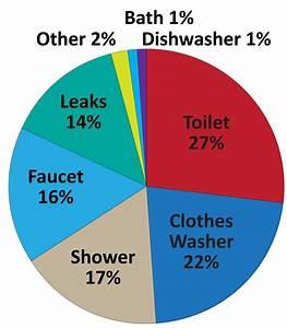 Kc Water  U00bb Kc Water Offers Solutions For Fix A Leak Week