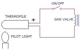 electrical what of wall switch is needed for a gas fireplace to ignite