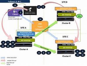 Logical Diagram Of Multi Site Failover