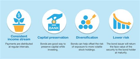 Howto Invest In Bonds  Imoney. Cellular Security Alarm System. Executive Leadership Courses. Business Travel Health Insurance. Pre Nursing Classes Online Pre Diabetes Drugs. Orthopedic Group San Antonio. Hip Prosthesis Infection Chicago Primary Care. Best Water Delivery Los Angeles. Raleigh Air Duct Cleaning Pe Exam Review Book