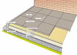 Terrasse dalle beton sur lit de sable Nos Conseils