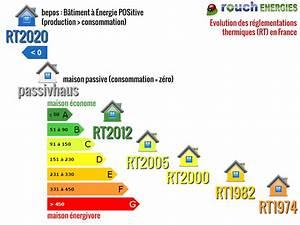 consommation kwh maison segu maison With combien consomme une maison en kwh