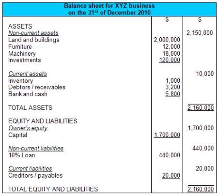 simple balance sheet example simple balance sheet example
