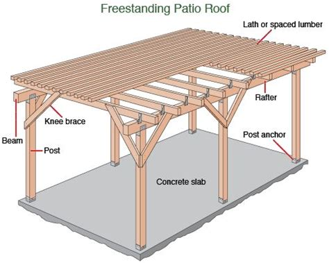 lots of plans for free standing patio covers