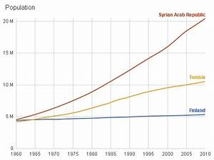Demography Is Destiny in Syria :: Middle East Forum