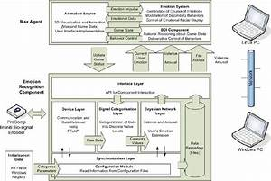 System Architecture For Real