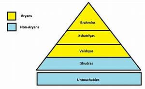 Is Caste System part of Hindu Religion?