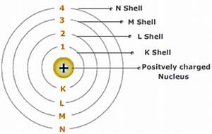 physicsonline: Niels Bohr Atomic Theory